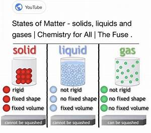 What are the three states of matter and their properties ...