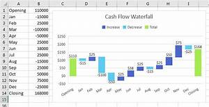 Excel  Cash Flow Waterfall Charts In Excel 2016