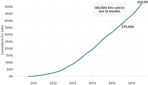 The State of the Electric Car Market in 4 Charts and