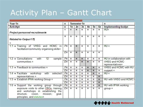 Project Activity Plan Template by 9 Project Supporting Plans Course