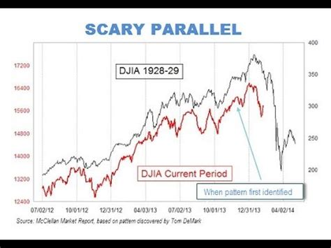 world economy chart shows similarities   stock market crash  today feb