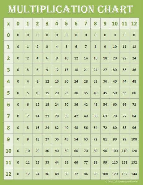 math printables multiplication charts