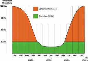 Laufzeiten Berechnen : wie gro sollte mein bhkw blockheizkraftwerk sein ~ Themetempest.com Abrechnung