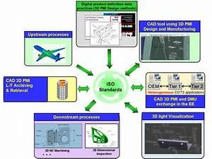 Cad 3d Mechanical Interoperability