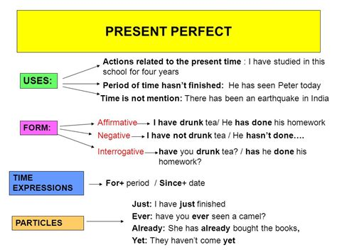 Present Tenses Present Simple Present Continuous  Present Perfect  Ppt Video Online Download