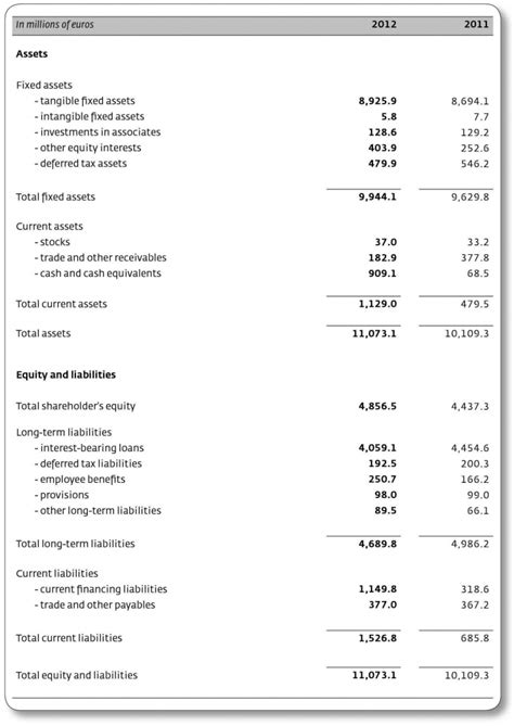 Consolidated balance sheet » Annual report N.V