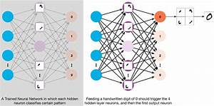 Multi-Layer Neural Networks with Sigmoid Function— Deep ...