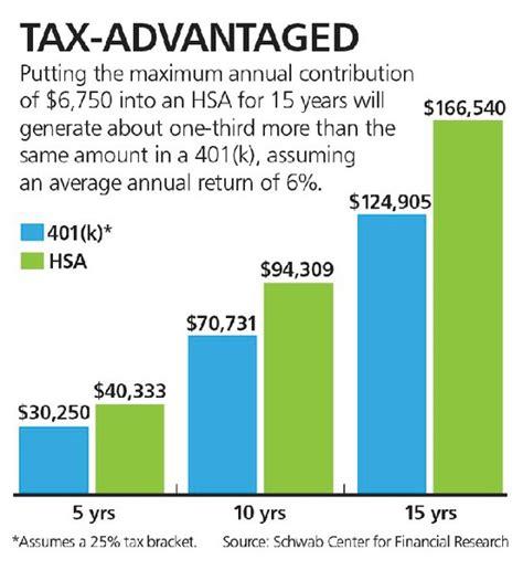 health savings accounts  hidden retirement option