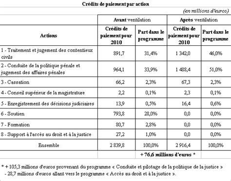 bureau d aide juridictionnelle de projet de loi de finances pour 2010 justice