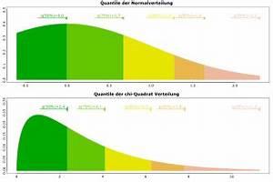P Quantil Berechnen : quantil wahrscheinlichkeitstheorie wikipedia ~ Themetempest.com Abrechnung