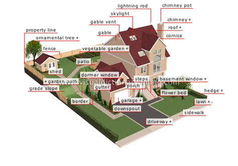 parts of a house exterior outside the home house vocabulary with pictures