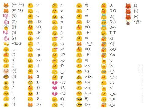 Hangouts Emoji Character Shortcuts