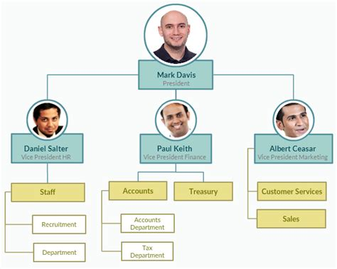 org chart org chart with pictures to easily visualize your organization creately