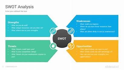 Swot Analysis Powerpoint Template Slides Google Presentation