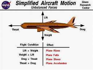 Simplified Airplane Motion