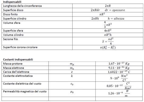 dispense fisica 2 formulaio di fisica 2 portalelectro
