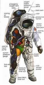 Vintage Us Space Suit Diagram    In 2019