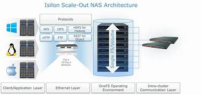 Architecture Scale Isilon Nas Emc Building Storage