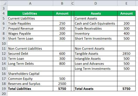 debt  asset ratio formula calculator excel template