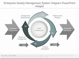 Enterprise Quality Management System Diagram Powerpoint
