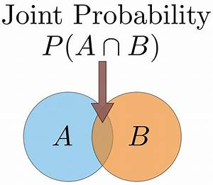 Probability Concepts Explained  Introduction