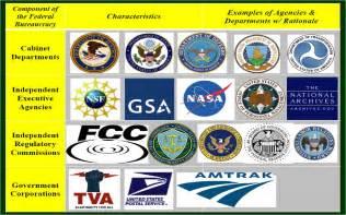 Independent Executive Agencies Examples