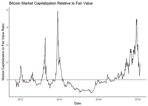 Gmi's model uses metcalfe value to make the prediction, and currently suggests the cryptocurrency is severally undervalued. Bitcoin fair value - quick and easy