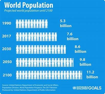 Population 2050 Billion Un Fertility Earth 2030