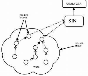 Basic Diagram For Wireless Sensor Networks