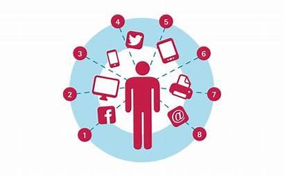 Consumer Marketing Behaviour Changing Behavior Importance Transformation