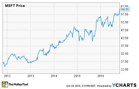 microsoft stock price history microsoft stock surges higher but i 39 m not buying the hype