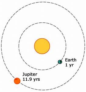 Planet Jupiter Revolution - Pics about space