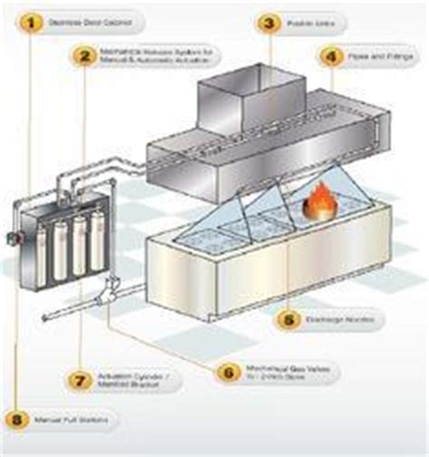 Kitchen Gas Suppression System by Suppression Systems In Kolkata West Bengal