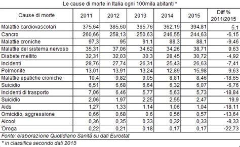 morte in cause mortalit 224 ue italia terzultima per tasso ogni 100mila