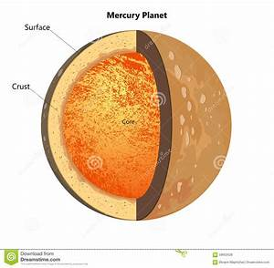 Structure Of The Mercury Planet Stock Illustration