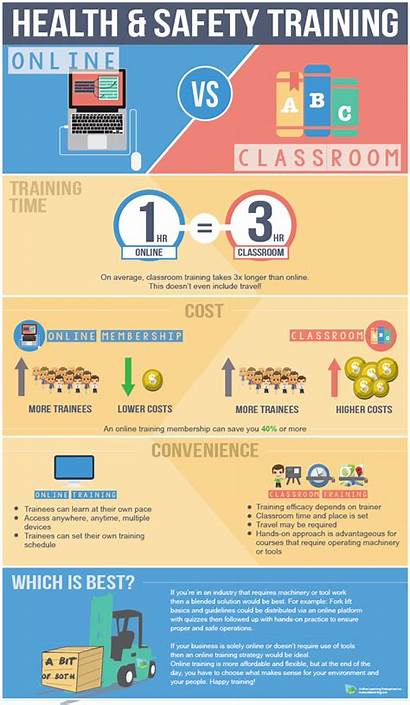 Training Safety Health Infographic Vs Classroom Infografica