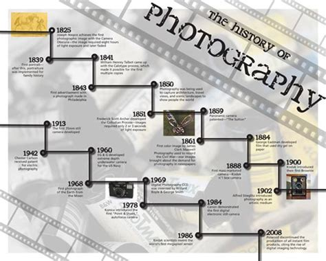 The History Of Photography Timeline  Tell Me About It