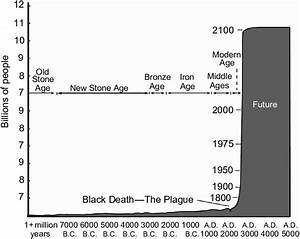 Human Population Growth Through History  Based On United