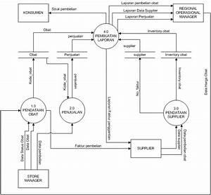 Source Code Aplikasi  Contoh Dfd  Dad Diagram Nol Sistem Informasi Apotik Juga Penjelesannya