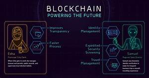 Infographic  How The Blockchain Is Powering Our Future