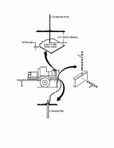 figure 4 6 grounding trailer mounted generator set With generator grounding