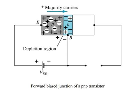 Bipolar Junction Transistor Padeepz