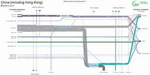 China Energy Balance  Air Pollution  U2013 Sankey Diagrams