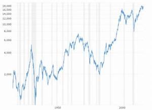 Hang Seng Index Daily Chart S P 500 Index 90 Year Historical Chart Macrotrends