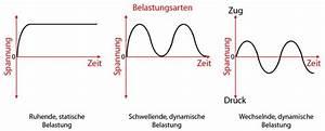 Dynamische Belastung Berechnen : festigkeitslehre festigkeit berechnen bei belastungen ~ Themetempest.com Abrechnung