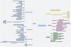 Xmind  Tcp  Ip Mind Map