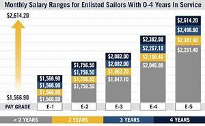 Us Military Pay Scale Military Pay Scale