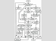Engineering Flow Chart Funny Flowchart – freetruthinfo