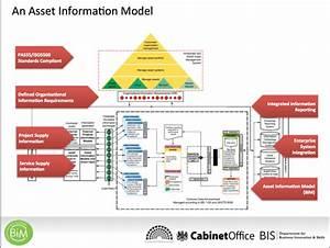 Asset Information Model Diagram