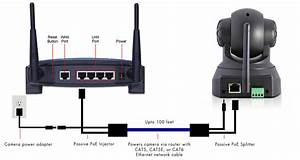 Using Your Power Over Ethernet  Poe  Adapter